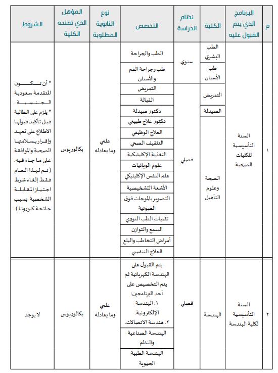 التخصصات المتاحة فى جامعة الأميرة نورة بنت عبد الرحمن
