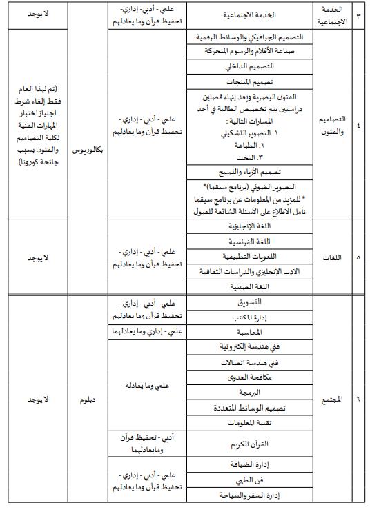 كليات الخدمة الاجتماعية جامعة الأميرة نورة