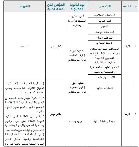 كليات دون برنامج تحضيري جامعة الأميرة نورة 1443