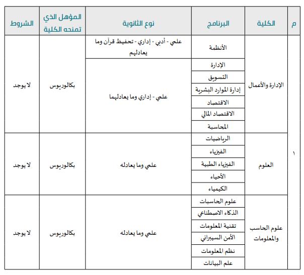 كليات يتم فيها القبول مباشر جامعة الاميرة نورة